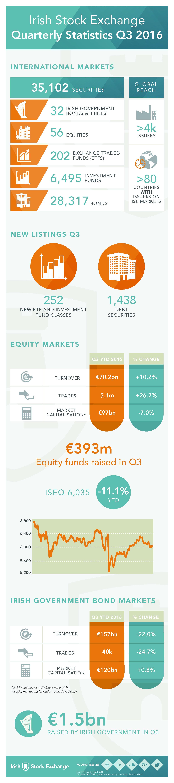 Irish Stock Exchange Quarterly Statistics Q3 2016