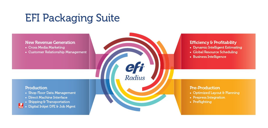 efi productivity software
